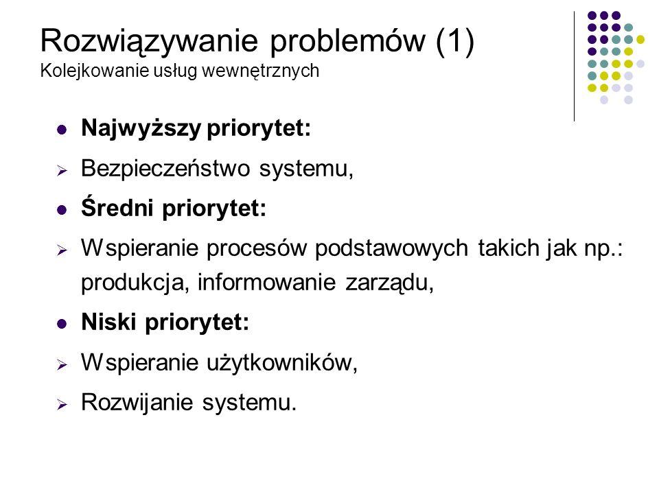 Rozwiązywanie problemów (1) Kolejkowanie usług wewnętrznych