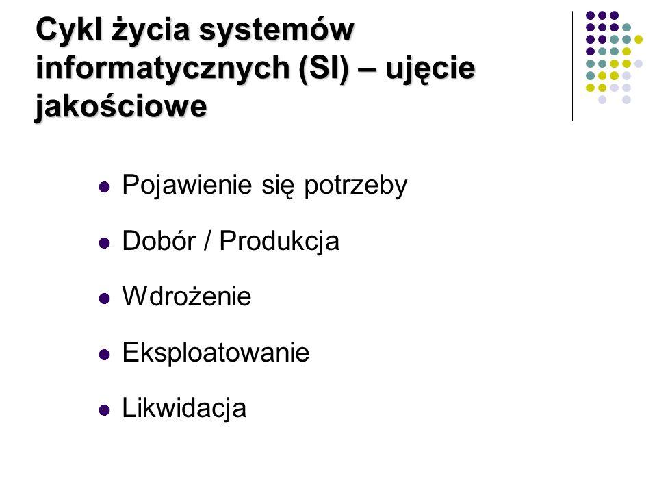 Cykl życia systemów informatycznych (SI) – ujęcie jakościowe