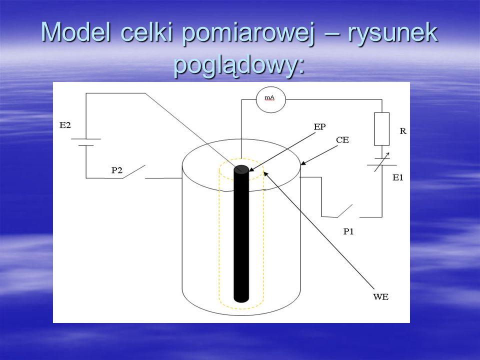 Model celki pomiarowej – rysunek poglądowy: