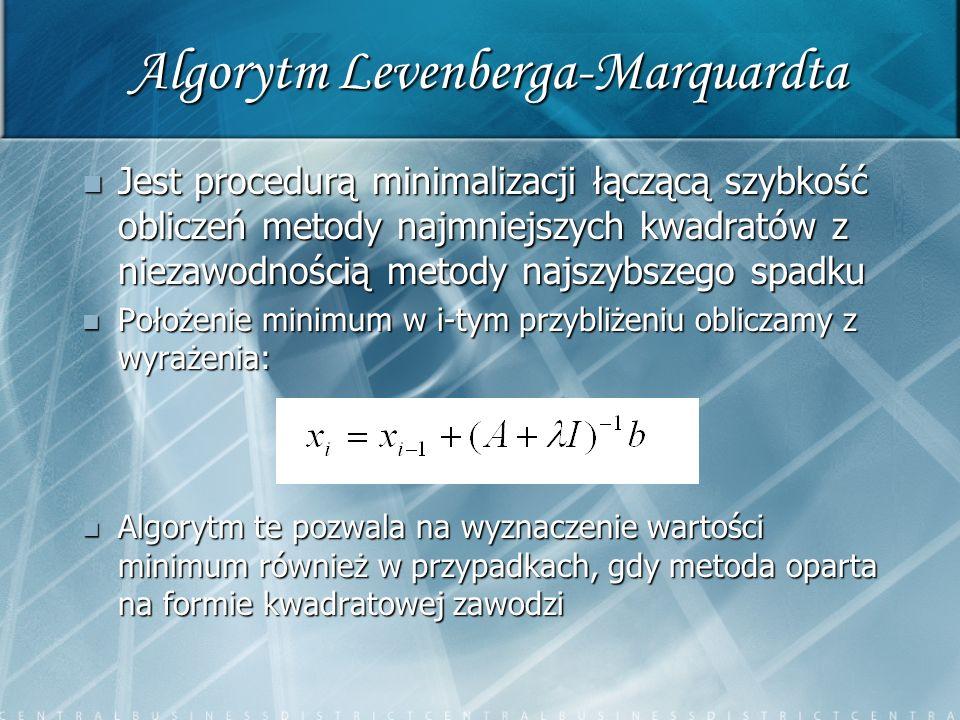 Algorytm Levenberga-Marquardta