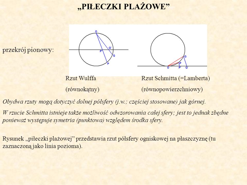 """""""PIŁECZKI PLAŻOWE przekrój pionowy: Rzut Wulffa (równokątny)"""