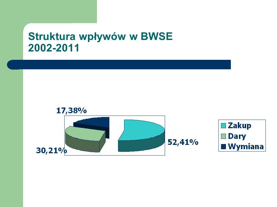 Struktura wpływów w BWSE 2002-2011