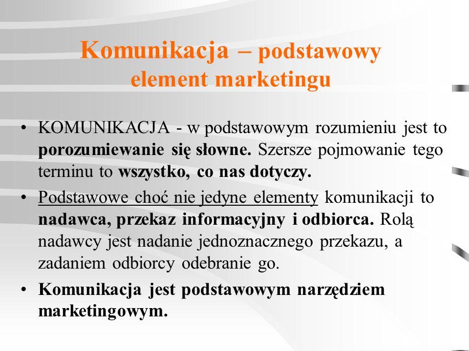 Komunikacja – podstawowy element marketingu