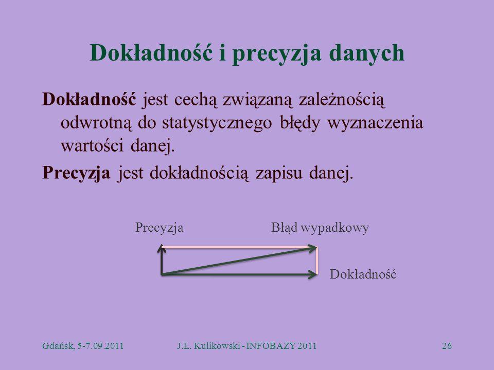 Dokładność i precyzja danych