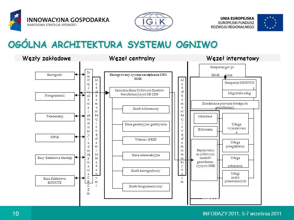 OGÓLNA ARCHITEKTURA SYSTEMU OGNIWO