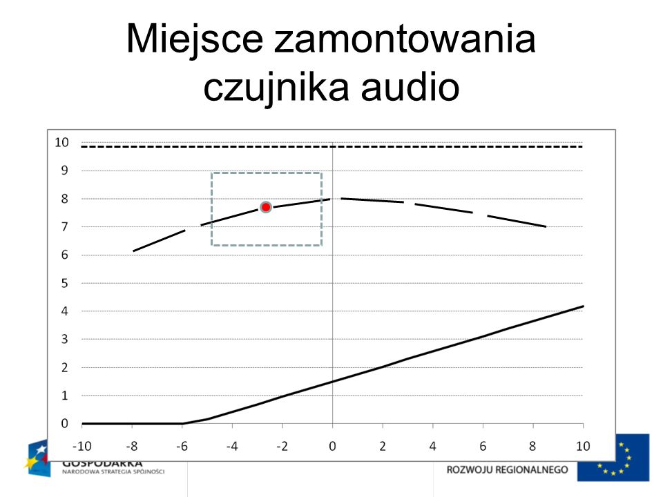 Miejsce zamontowania czujnika audio