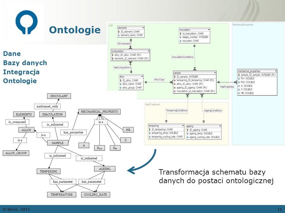 Ontologie Transformacja schematu bazy danych do postaci ontologicznej