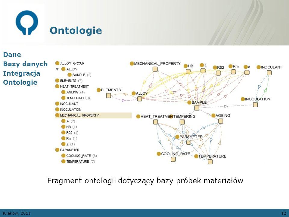 Ontologie Fragment ontologii dotyczący bazy próbek materiałów Dane