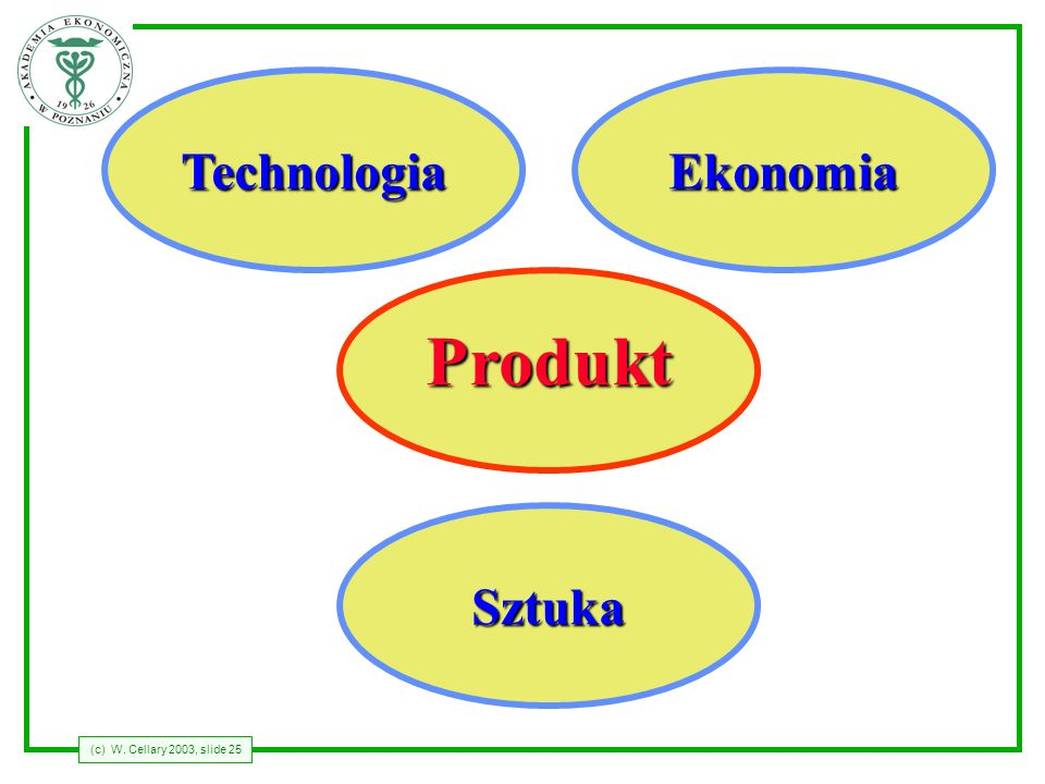 Technologia Ekonomia Produkt Sztuka
