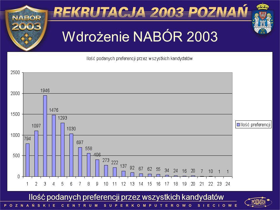 Wdrożenie NABÓR 2003 Ilość podanych preferencji przez wszystkich kandydatów