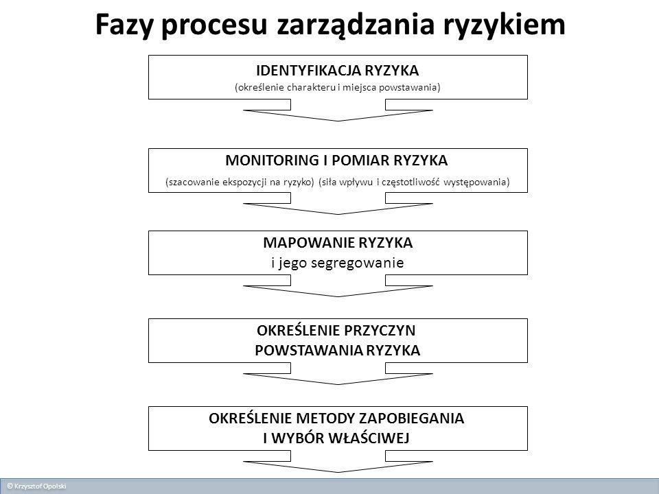 Fazy procesu zarządzania ryzykiem