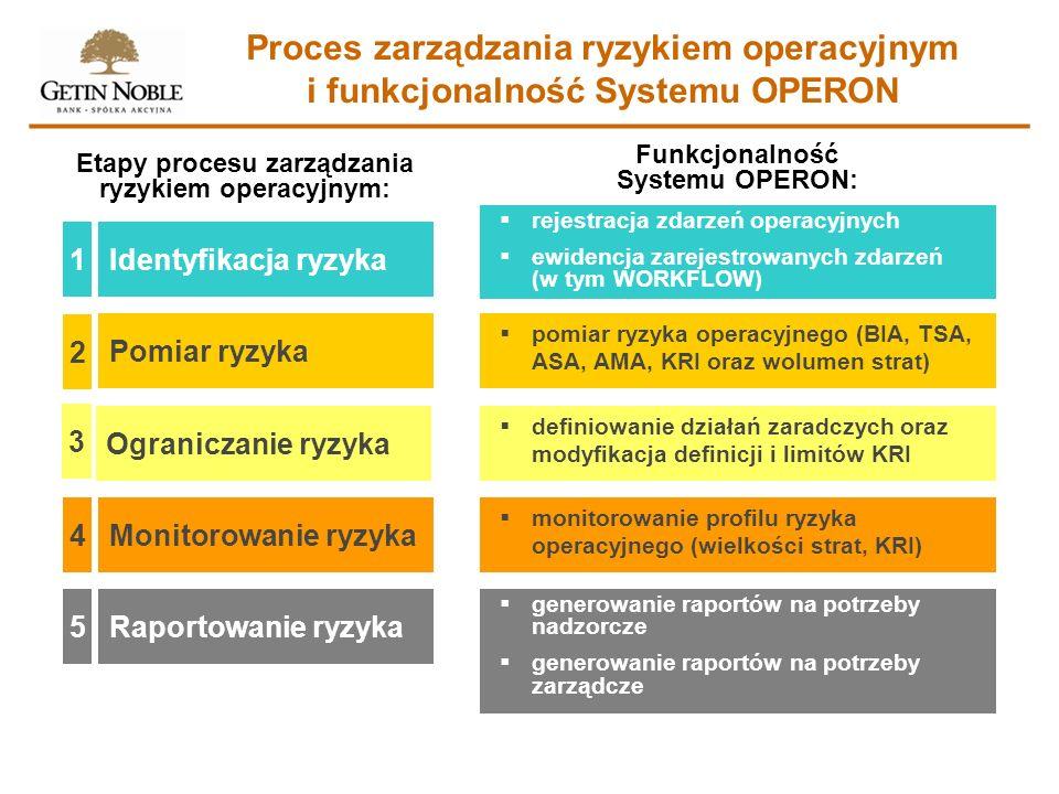 Etapy procesu zarządzania ryzykiem operacyjnym: