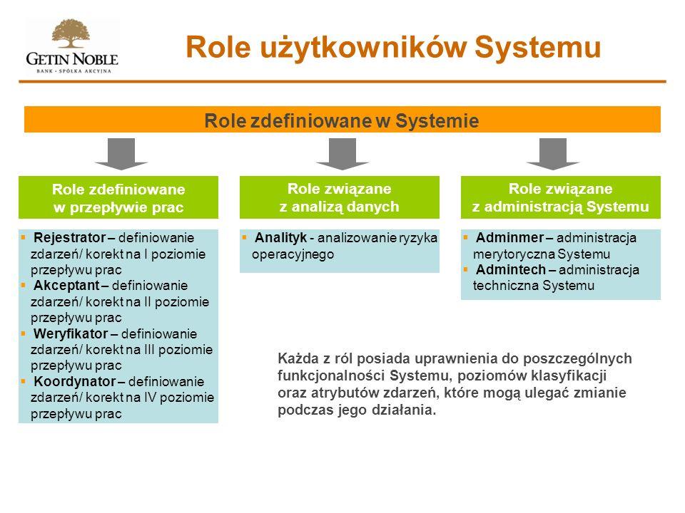Role użytkowników Systemu