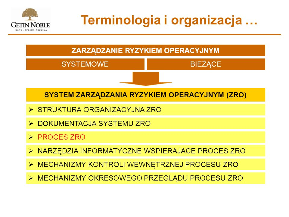 Terminologia i organizacja …