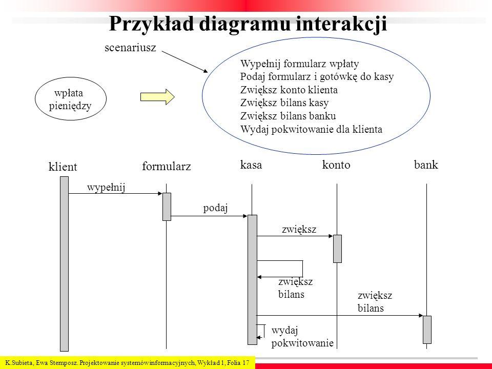 Przykład diagramu interakcji