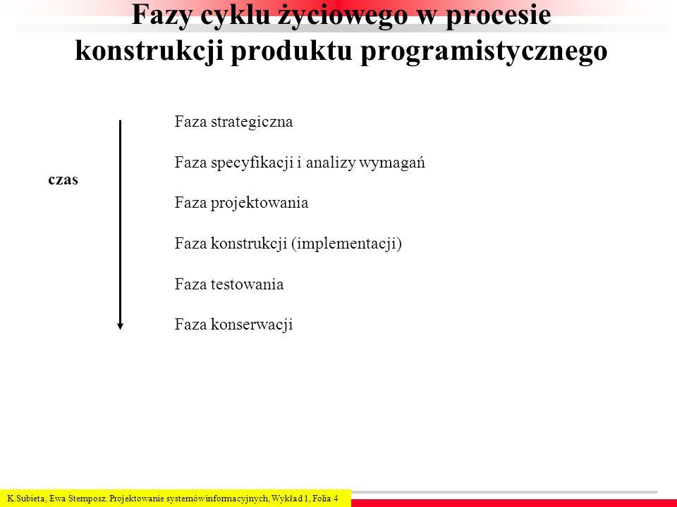 Fazy cyklu życiowego w procesie konstrukcji produktu programistycznego