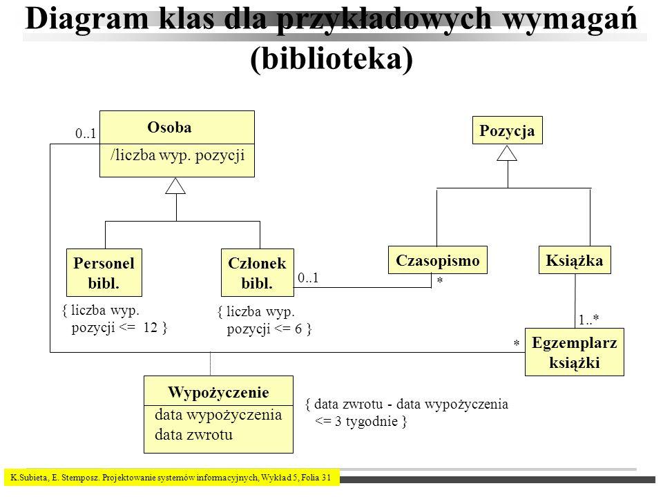 Diagram klas dla przykładowych wymagań (biblioteka)