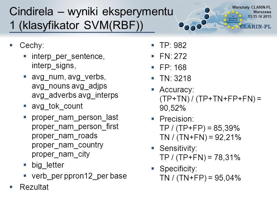 Cindirela – wyniki eksperymentu 1 (klasyfikator SVM(RBF))
