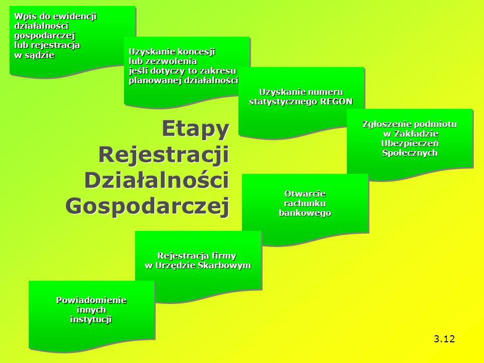 Etapy Rejestracji Działalności Gospodarczej