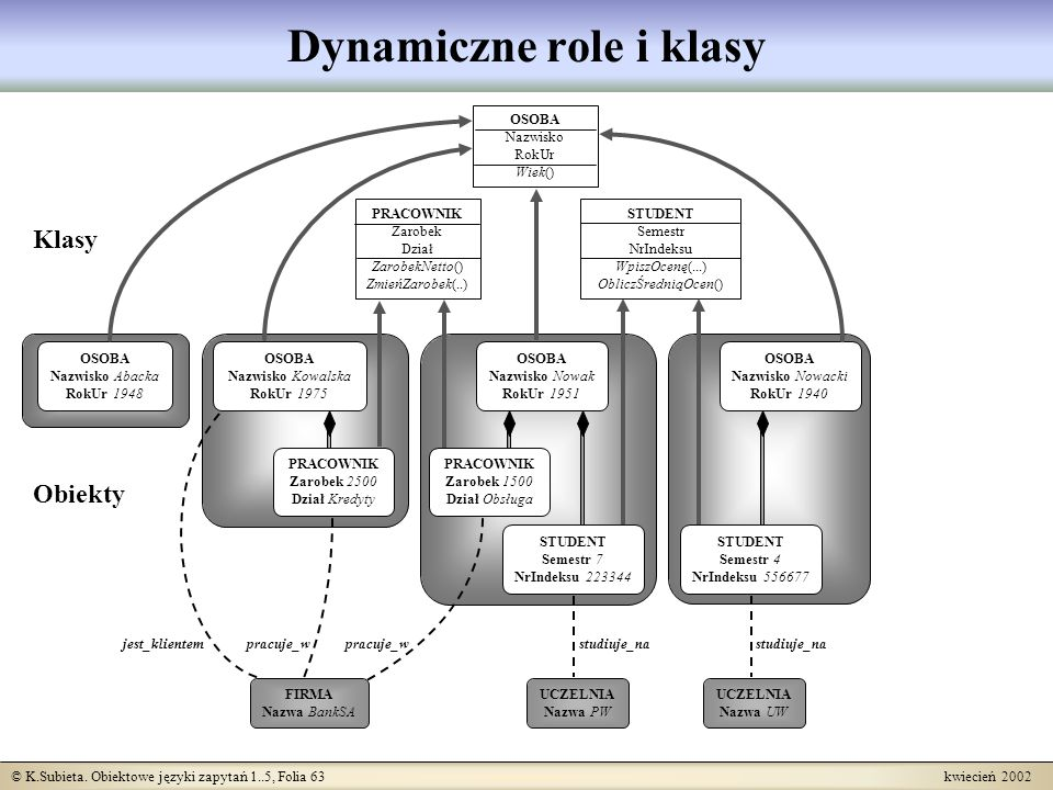 Dynamiczne role i klasy