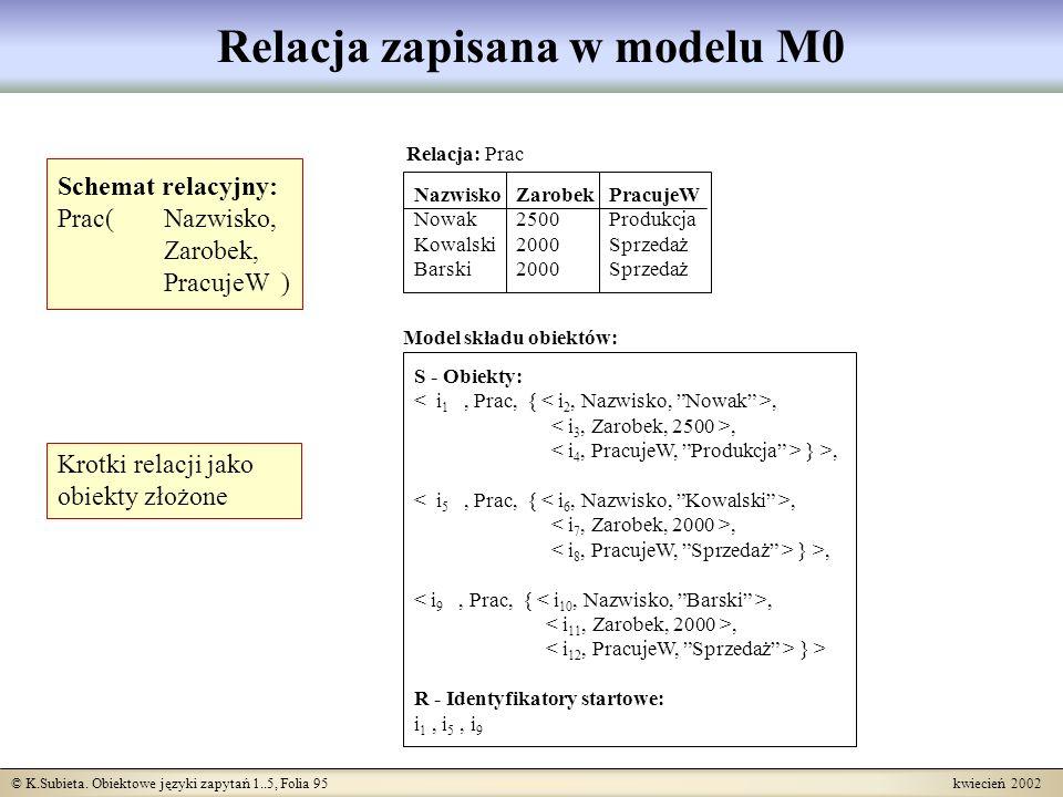 Relacja zapisana w modelu M0