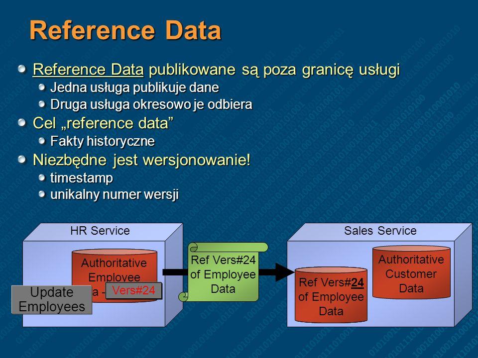 Reference Data Reference Data publikowane są poza granicę usługi