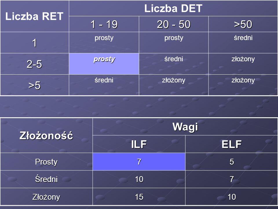 Liczba RET Liczba DET Złożoność Wagi ILF ELF