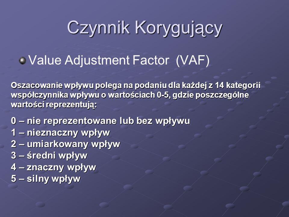 Czynnik Korygujący Value Adjustment Factor (VAF)