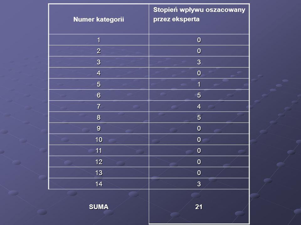 Numer kategorii Stopień wpływu oszacowany przez eksperta 1 2 3 4 5 6 7 8 9 10 11 12 13 14 SUMA 21