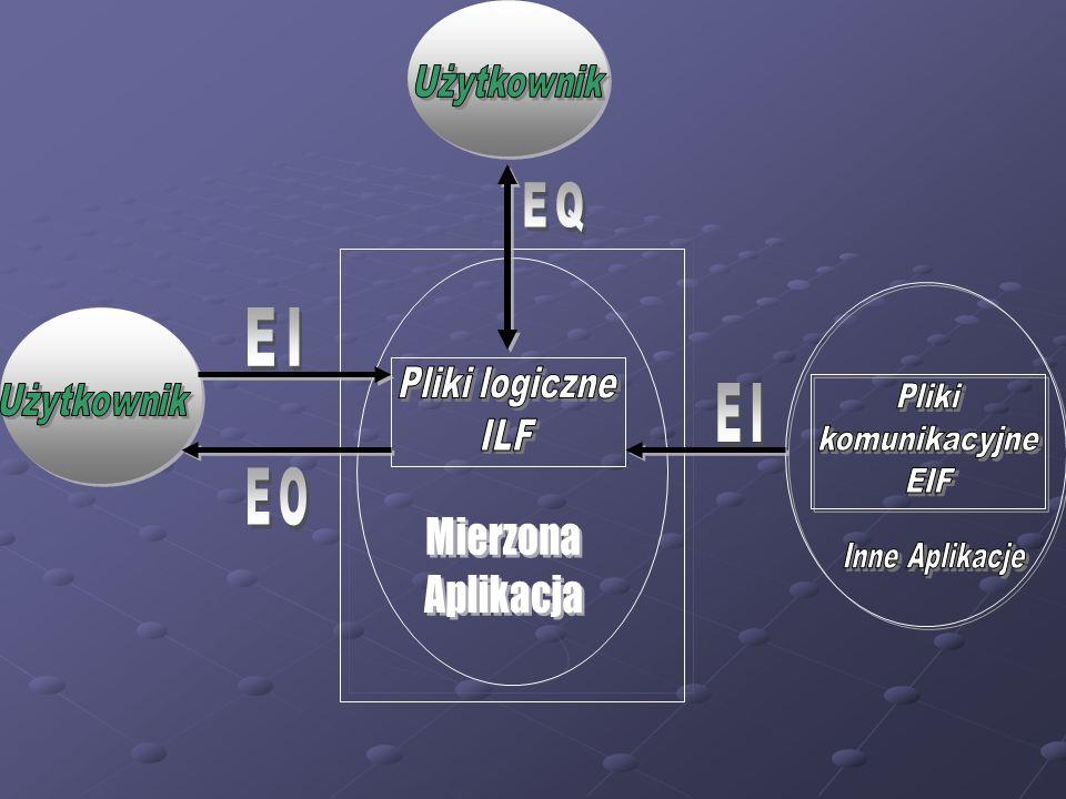 EQ EI EI EO Mierzona Aplikacja Użytkownik Pliki logiczne Użytkownik