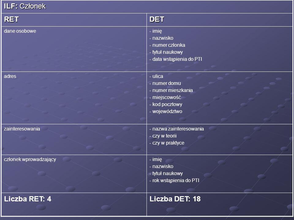 ILF: Członek RET DET Liczba RET: 4 Liczba DET: 18 dane osobowe - imię