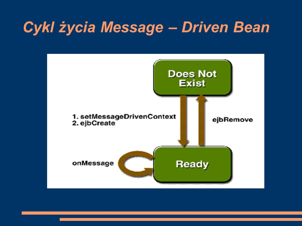 Cykl życia Message – Driven Bean
