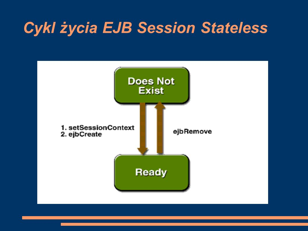 Cykl życia EJB Session Stateless