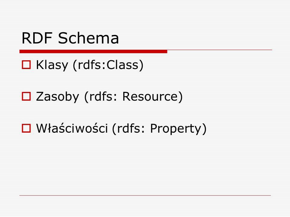 RDF Schema Klasy (rdfs:Class) Zasoby (rdfs: Resource)