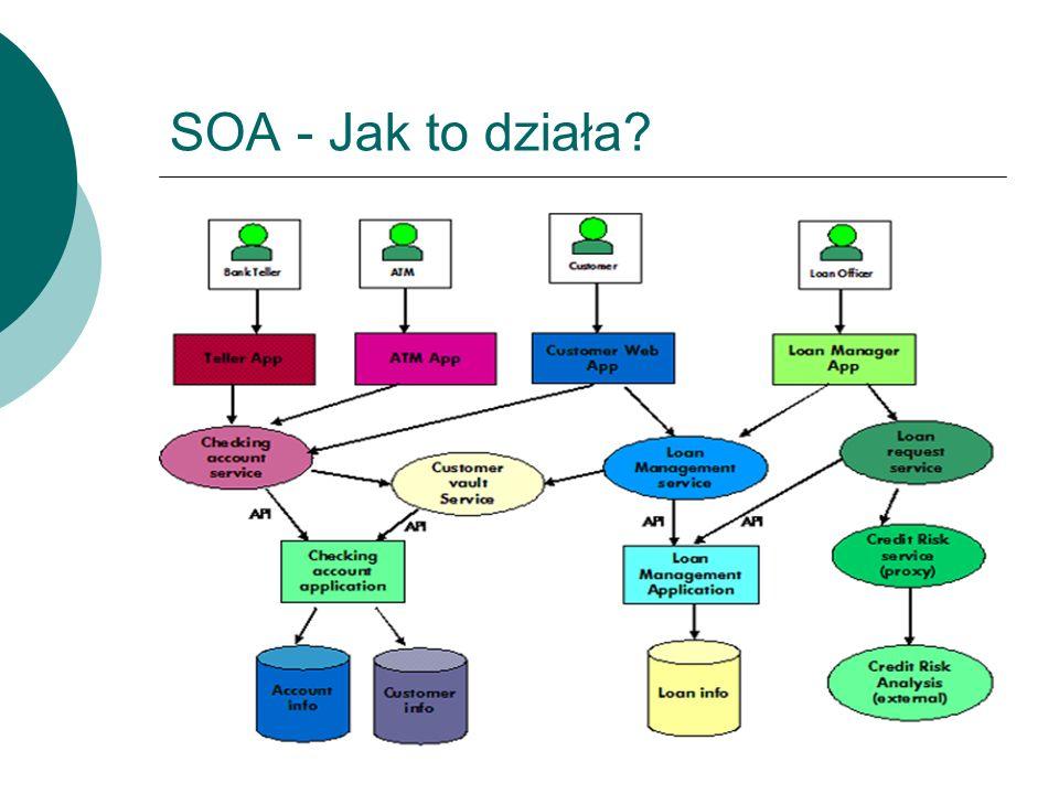 SOA - Jak to działa