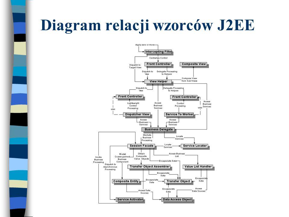 Diagram relacji wzorców J2EE
