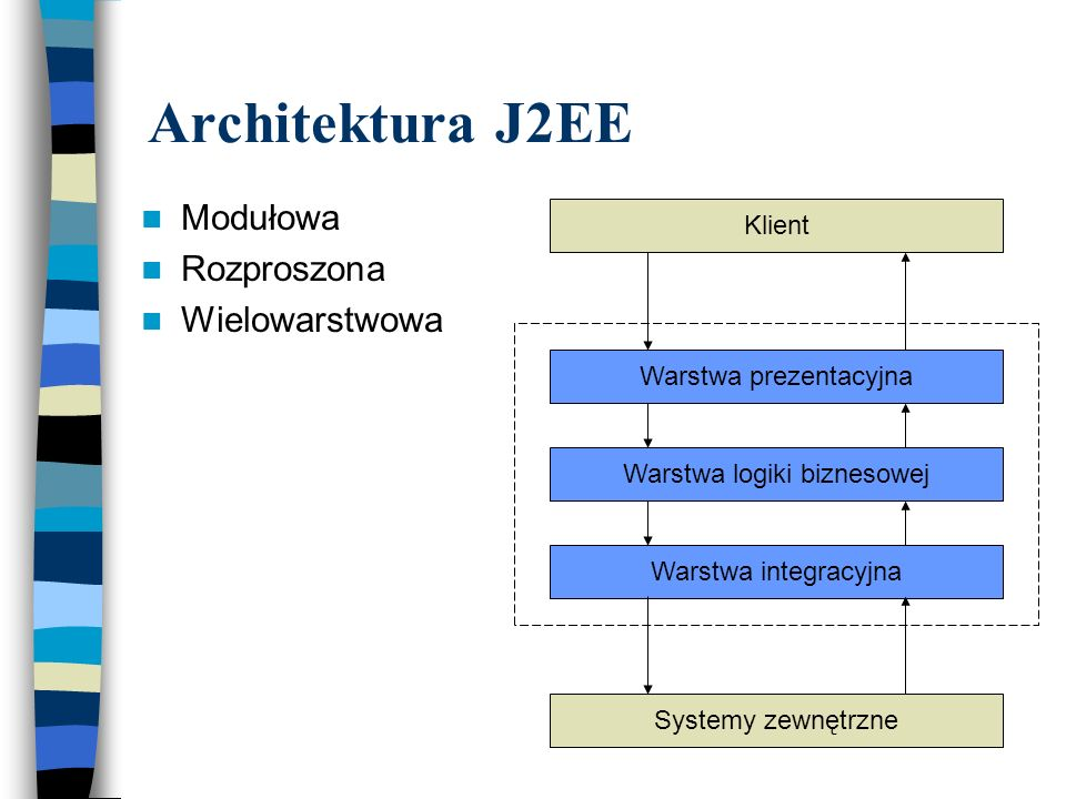 Architektura J2EE Modułowa Rozproszona Wielowarstwowa Klient