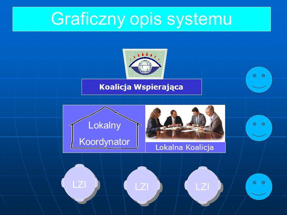 Graficzny opis systemu