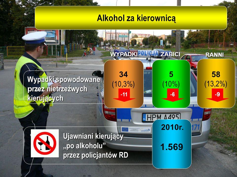Alkohol za kierownicą 1.569 34 (10,3%) 5 (10%) 58 (13,2%)