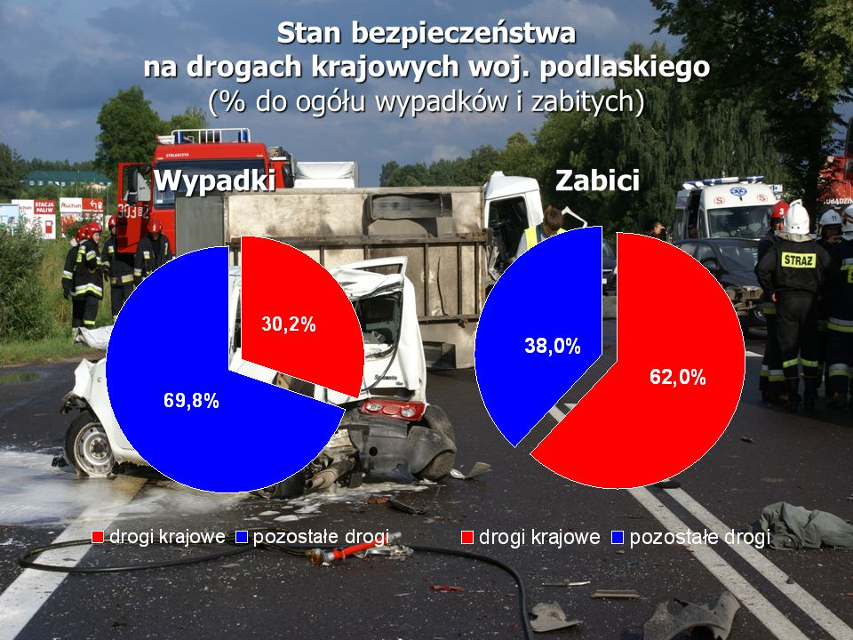 na drogach krajowych woj. podlaskiego