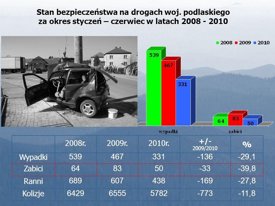 Stan bezpieczeństwa na drogach woj. podlaskiego