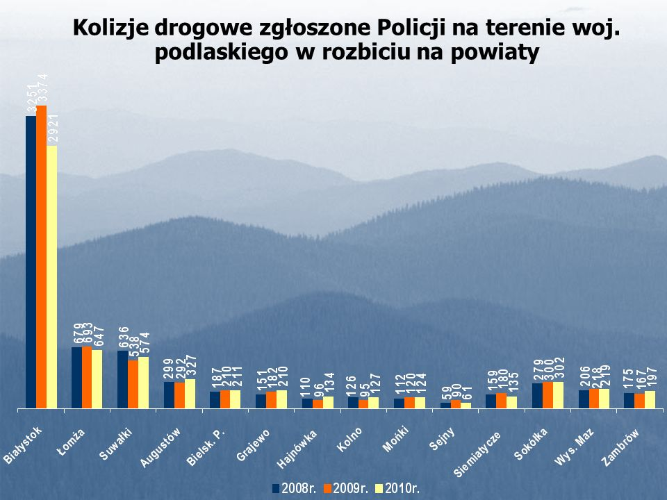 Kolizje drogowe zgłoszone Policji na terenie woj
