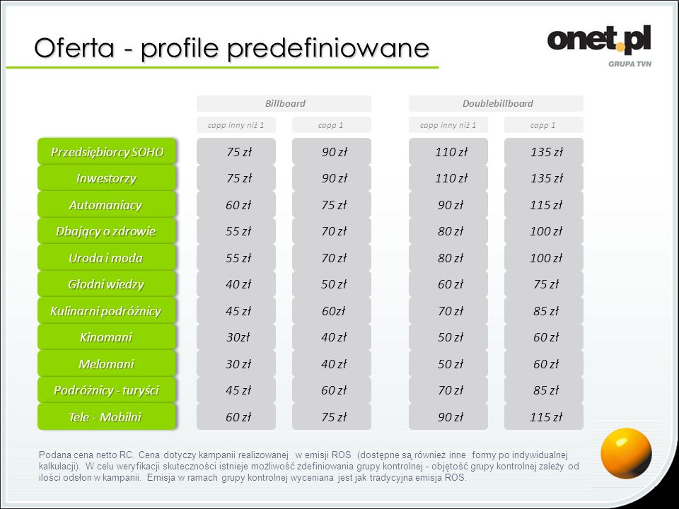 Oferta - profile predefiniowane