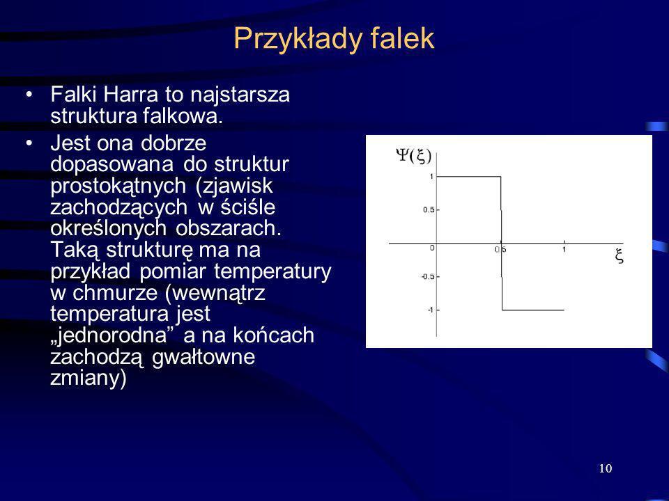 Przykłady falek Falki Harra to najstarsza struktura falkowa.