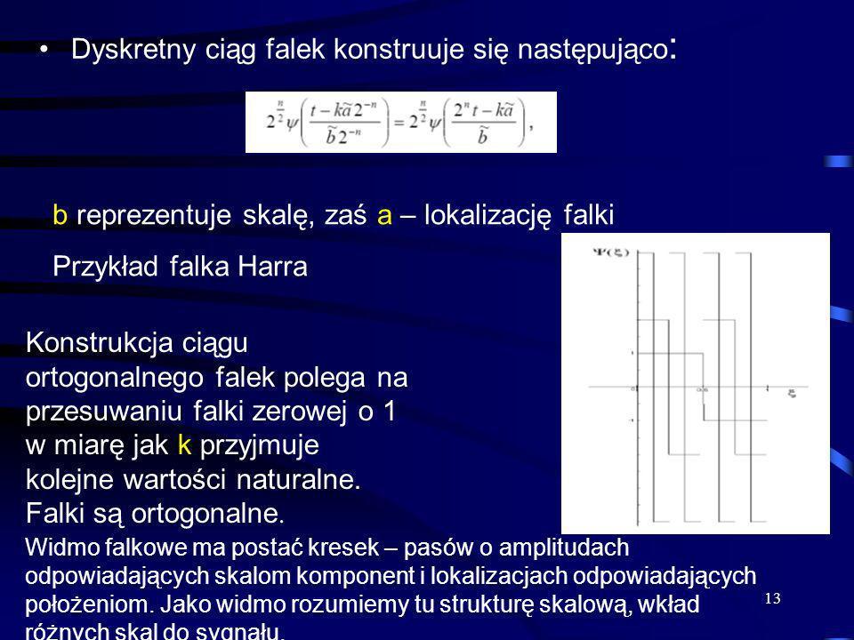 Dyskretny ciąg falek konstruuje się następująco: