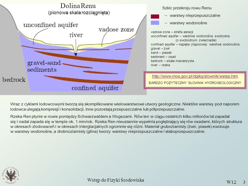 Dolina Renu (pionowa skala rozciągnięta) Wstęp do Fizyki Środowiska