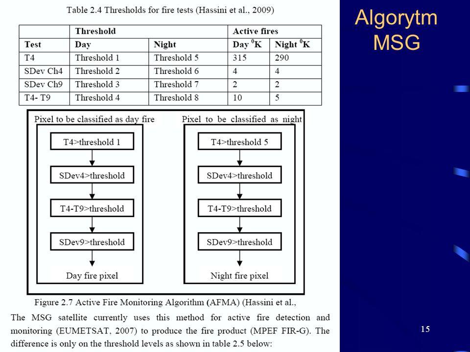 Algorytm MSG