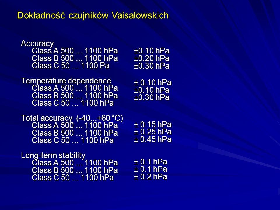 ±0.10 hPa ±0.20 hPa ±0.30 hPa Dokładność czujników Vaisalowskich