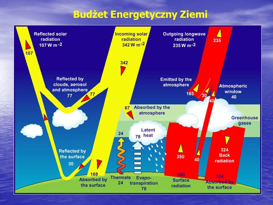 Budżet Energetyczny Ziemi