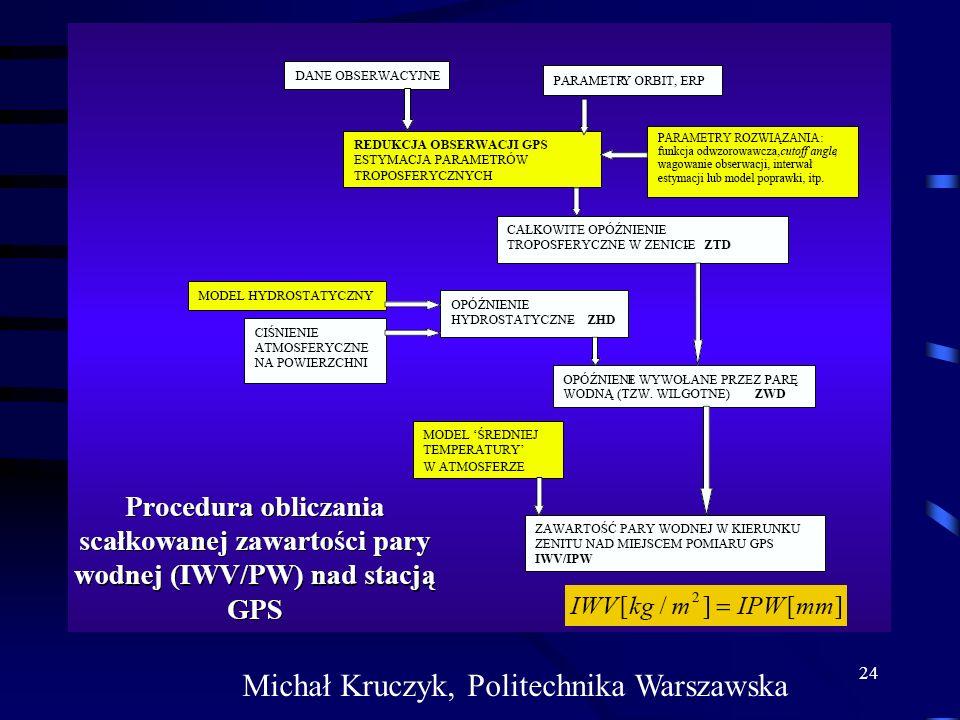 Michał Kruczyk, Politechnika Warszawska